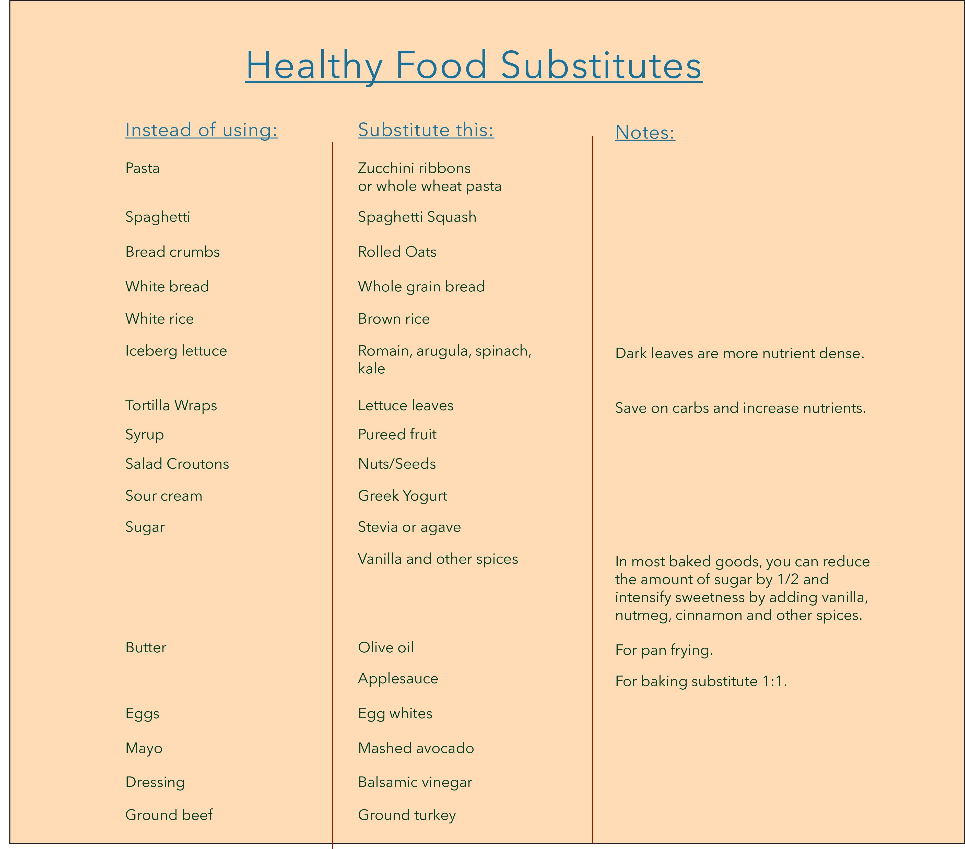 Healthy Food Substitution List